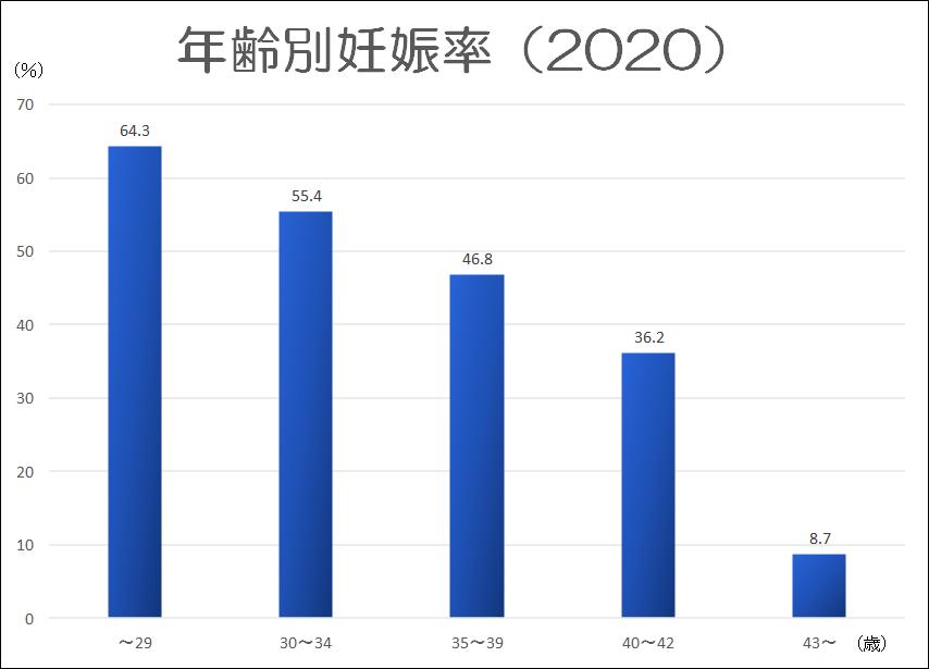年齢別妊娠率(2020年)